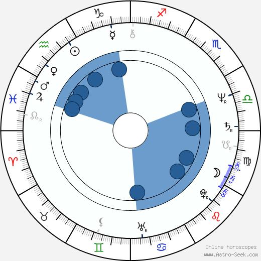 Bill Viola wikipedia, horoscope, astrology, instagram