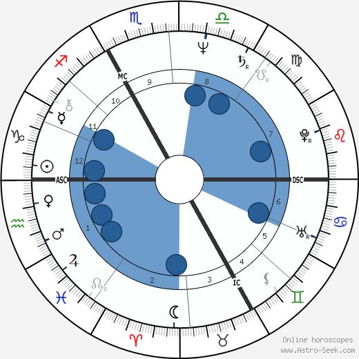 Catherine Trautmann wikipedia, horoscope, astrology, instagram