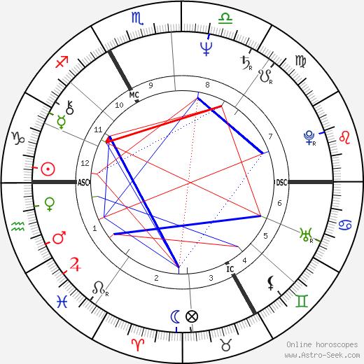 Catherine Trautmann astro natal birth chart, Catherine Trautmann horoscope, astrology