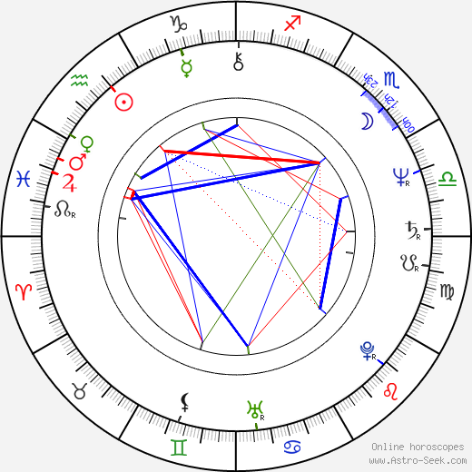 Charles S. Dutton astro natal birth chart, Charles S. Dutton horoscope, astrology