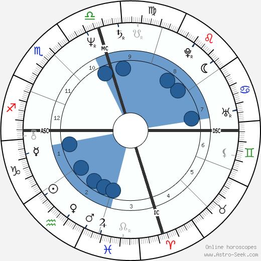 Chesley Sullenberger wikipedia, horoscope, astrology, instagram