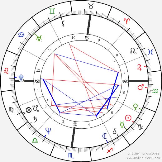 Christian De Sica день рождения гороскоп, Christian De Sica Натальная карта онлайн