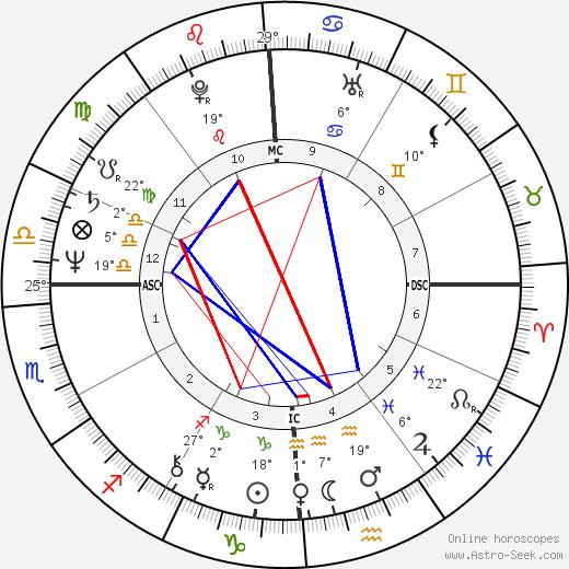 Crystal Gayle birth chart, biography, wikipedia 2019, 2020