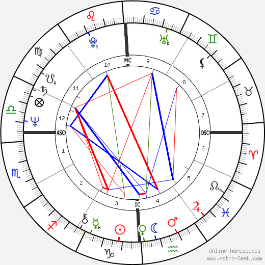 Crystal Gayle Birth Chart Horoscope, Date of Birth, Astro