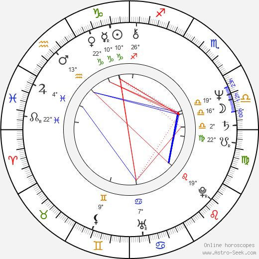 Daniel Alvarado birth chart, biography, wikipedia 2020, 2021