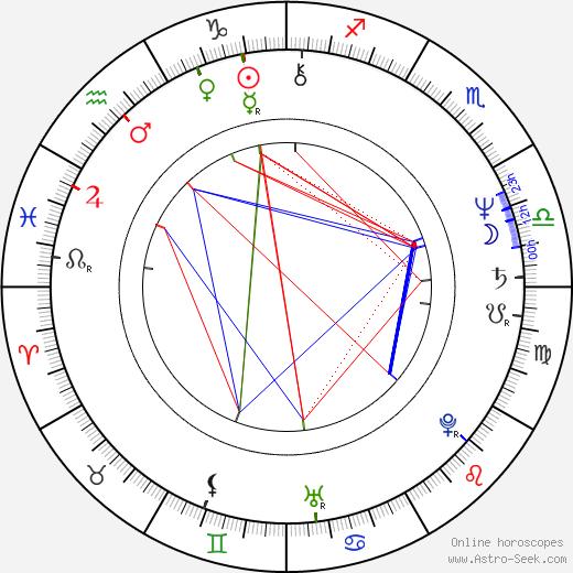 Daniel Alvarado birth chart, Daniel Alvarado astro natal horoscope, astrology