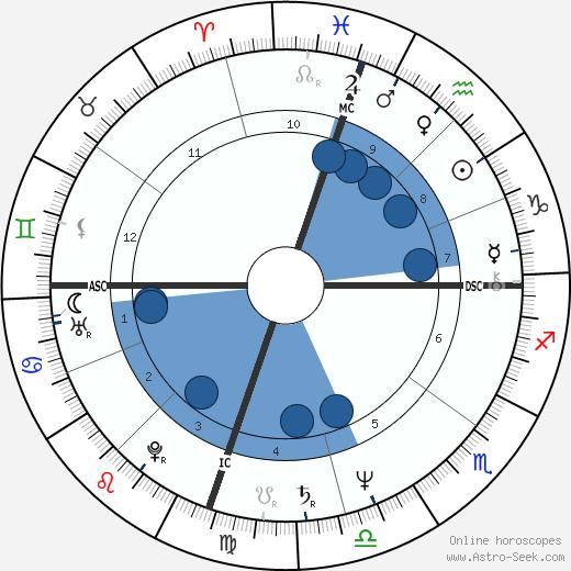 David Ginsburg wikipedia, horoscope, astrology, instagram