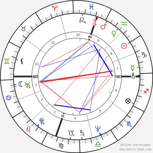 David Ginsburg tema natale, oroscopo, David Ginsburg oroscopi gratuiti, astrologia
