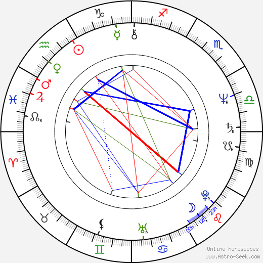 David Patrick Kelly astro natal birth chart, David Patrick Kelly horoscope, astrology