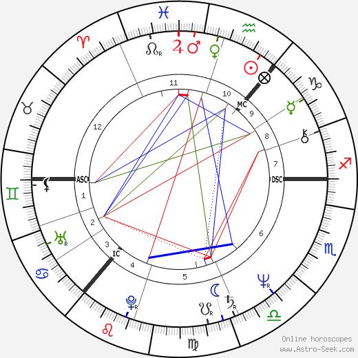 Doug Cameron день рождения гороскоп, Doug Cameron Натальная карта онлайн