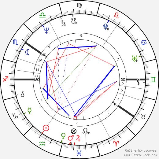 Eija Ahvo день рождения гороскоп, Eija Ahvo Натальная карта онлайн