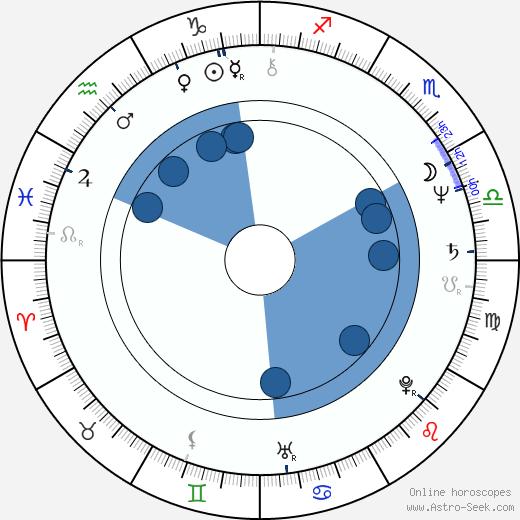 Jan Fischer wikipedia, horoscope, astrology, instagram