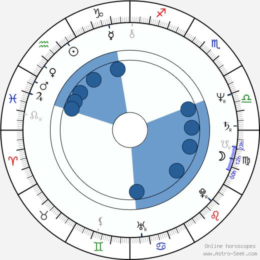 Jarmila Kratochvílová wikipedia, horoscope, astrology, instagram