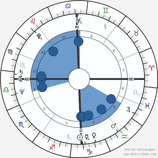 Jim Rakete wikipedia, horoscope, astrology, instagram