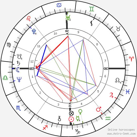 Jim Rakete birth chart, Jim Rakete astro natal horoscope, astrology