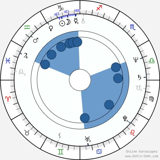 Jiří Vondráček wikipedia, horoscope, astrology, instagram