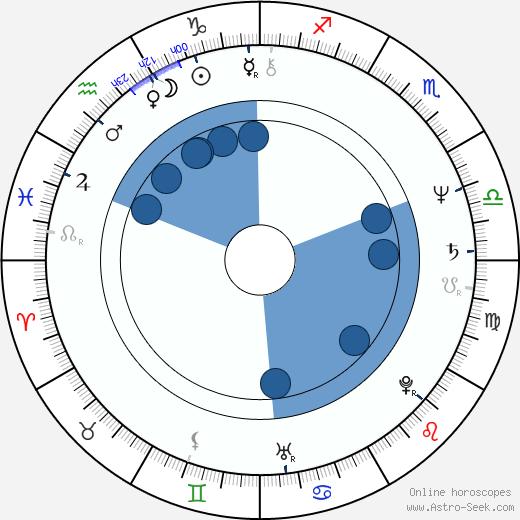 John McTiernan wikipedia, horoscope, astrology, instagram