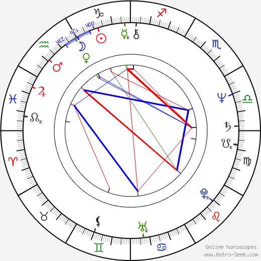 Джон Мактирнан John McTiernan день рождения гороскоп, John McTiernan Натальная карта онлайн