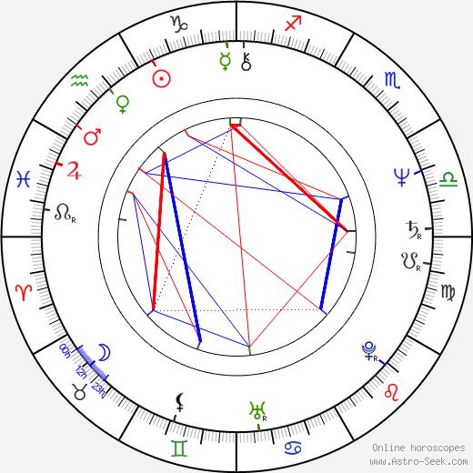 Karl Kases birth chart, Karl Kases astro natal horoscope, astrology