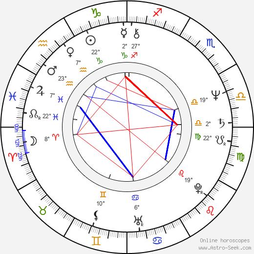 Kim Manners birth chart, biography, wikipedia 2019, 2020