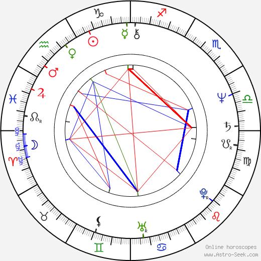 Kim Manners astro natal birth chart, Kim Manners horoscope, astrology