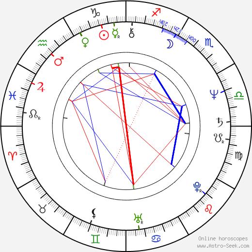 Kim Miyori astro natal birth chart, Kim Miyori horoscope, astrology