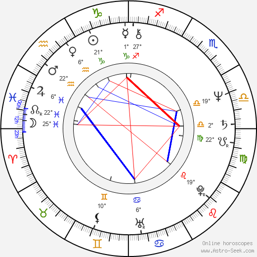 Kirstie Alley birth chart, biography, wikipedia 2017, 2018