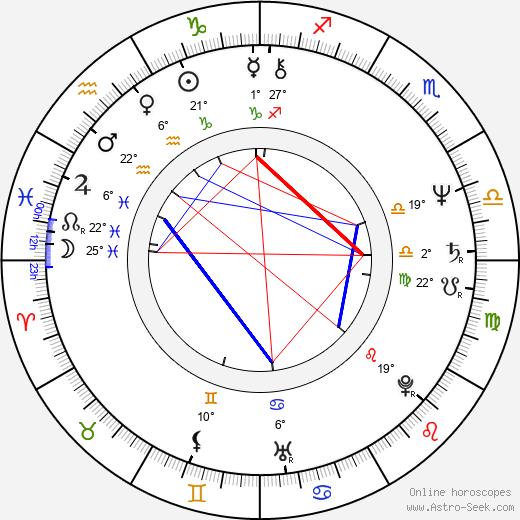 Kirstie Alley birth chart, biography, wikipedia 2018, 2019