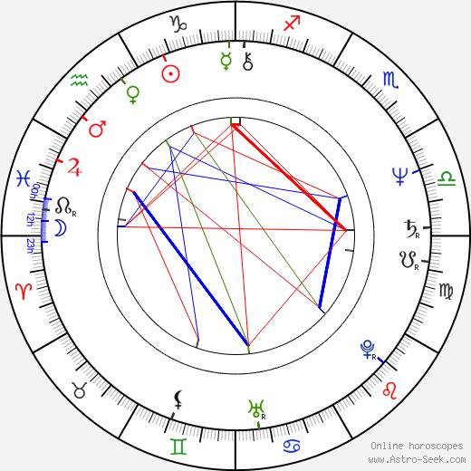 Kirstie Alley birth chart, Kirstie Alley astro natal horoscope, astrology