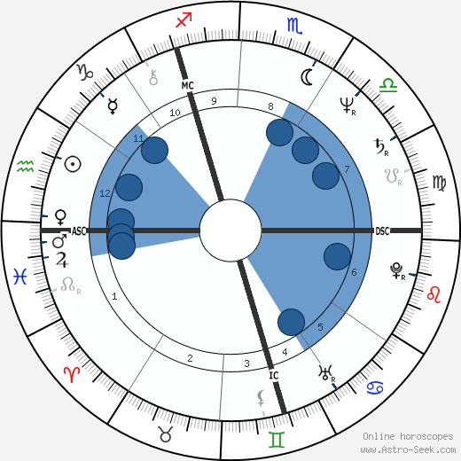 Klaus Hoffmann-Boock horoscope, astrology, sign, zodiac, date of birth, instagram