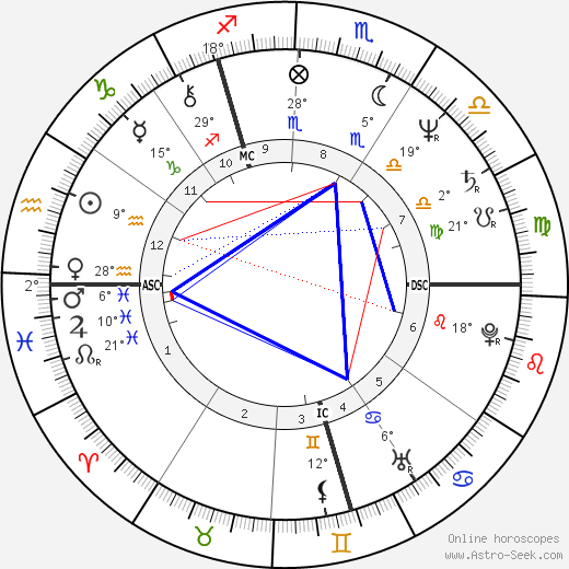 Klaus Hoffmann-Boock birth chart, biography, wikipedia 2019, 2020