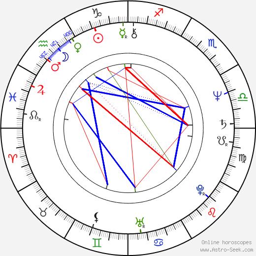Kostadin Bonev astro natal birth chart, Kostadin Bonev horoscope, astrology