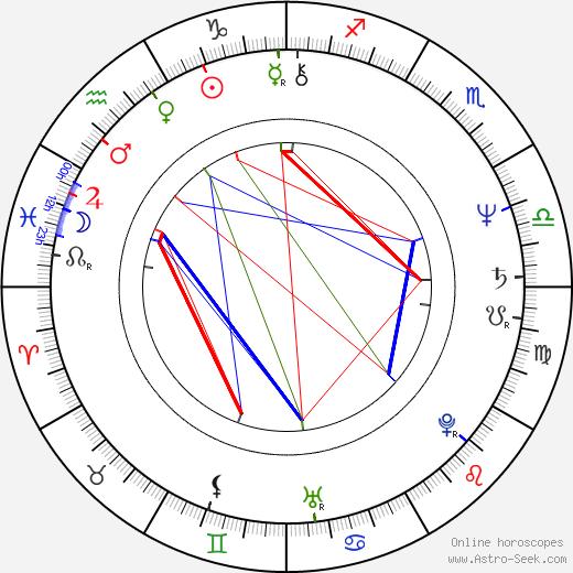 La Mona Jiménez birth chart, La Mona Jiménez astro natal horoscope, astrology