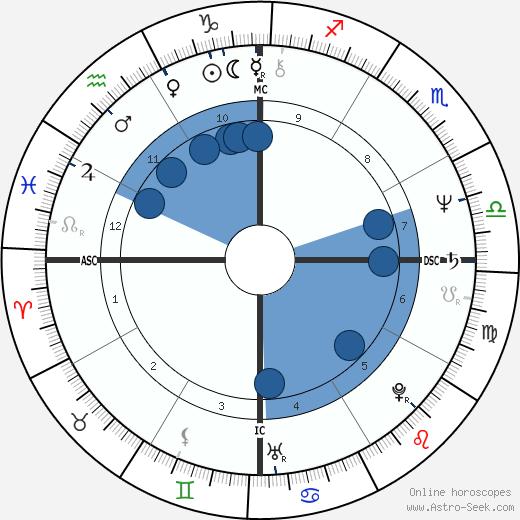 Leiloca wikipedia, horoscope, astrology, instagram