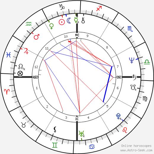 Leiloca birth chart, Leiloca astro natal horoscope, astrology