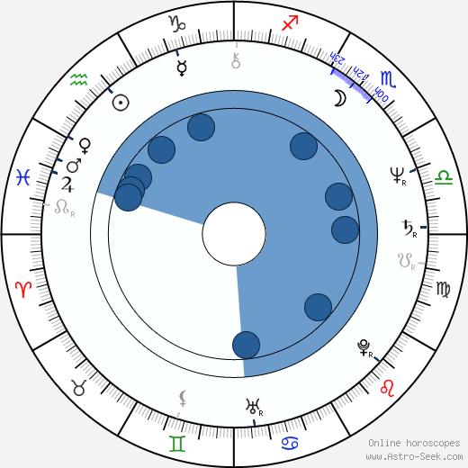 Marcela Večeřová wikipedia, horoscope, astrology, instagram