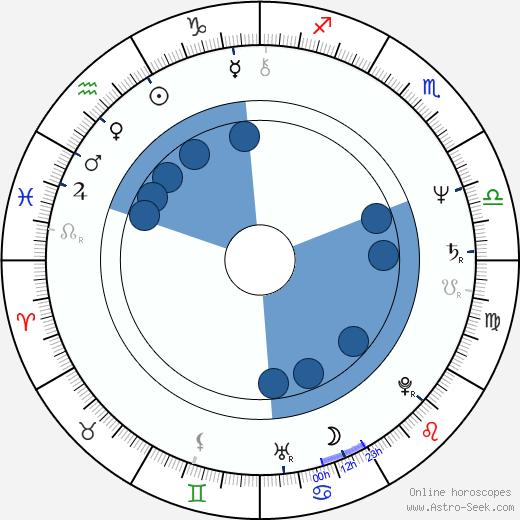 Michael Brandner wikipedia, horoscope, astrology, instagram
