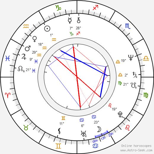 Michael Brandner birth chart, biography, wikipedia 2020, 2021