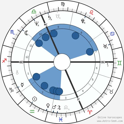 Mike Eayrs wikipedia, horoscope, astrology, instagram