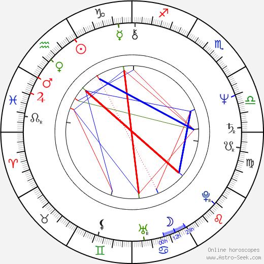 Ondrej Nepela birth chart, Ondrej Nepela astro natal horoscope, astrology