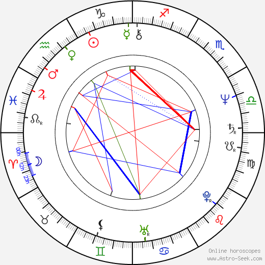 Otomar Dvořák astro natal birth chart, Otomar Dvořák horoscope, astrology