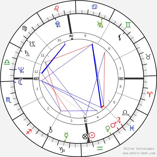 Phil Collins tema natale, oroscopo, Phil Collins oroscopi gratuiti, astrologia
