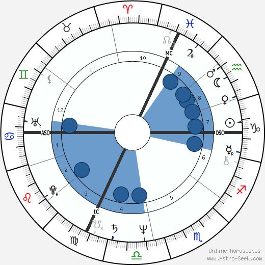 Pierre Barnier wikipedia, horoscope, astrology, instagram