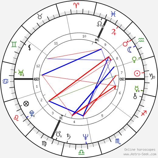 Pierre Barnier tema natale, oroscopo, Pierre Barnier oroscopi gratuiti, astrologia