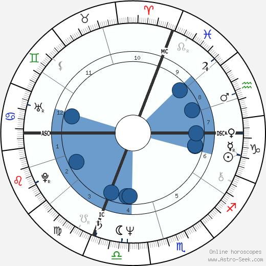 Prospero Gallinari wikipedia, horoscope, astrology, instagram