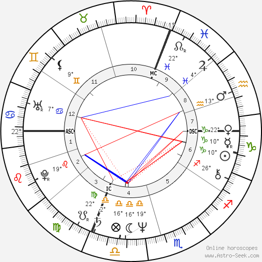 Prospero Gallinari birth chart, biography, wikipedia 2019, 2020