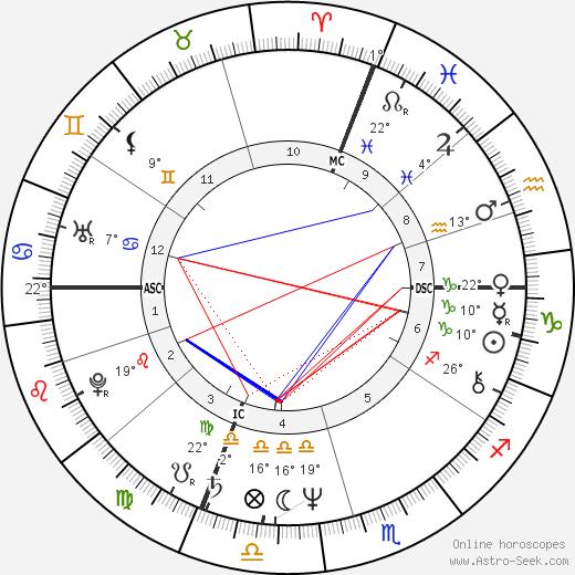 Prospero Gallinari birth chart, biography, wikipedia 2018, 2019