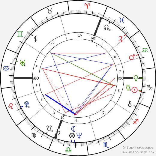 Prospero Gallinari день рождения гороскоп, Prospero Gallinari Натальная карта онлайн