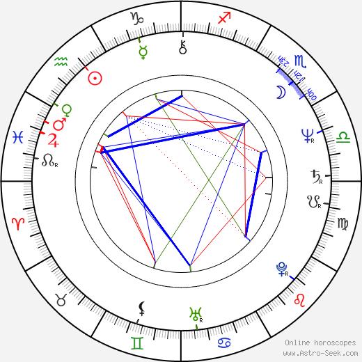 Ralph Wilcox tema natale, oroscopo, Ralph Wilcox oroscopi gratuiti, astrologia