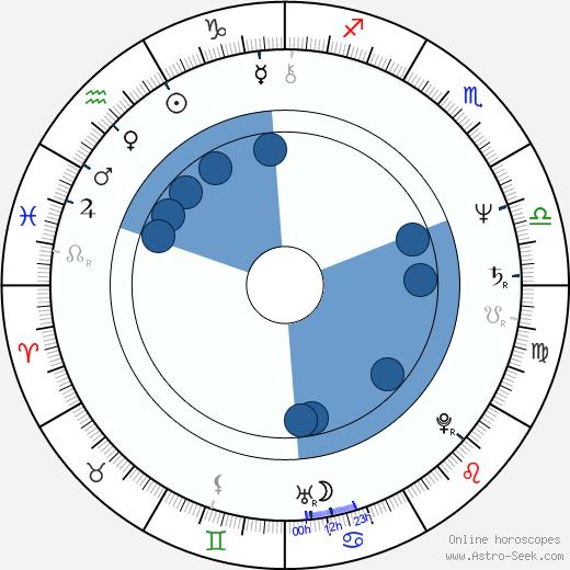 Rosemary Shrager wikipedia, horoscope, astrology, instagram